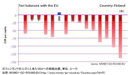 EU経済危機